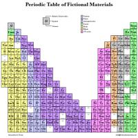Tabela Periódica de Materiais Fictícios