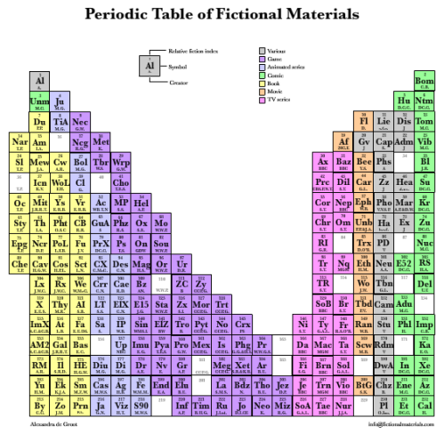 Periodic Table of Fictional Materials